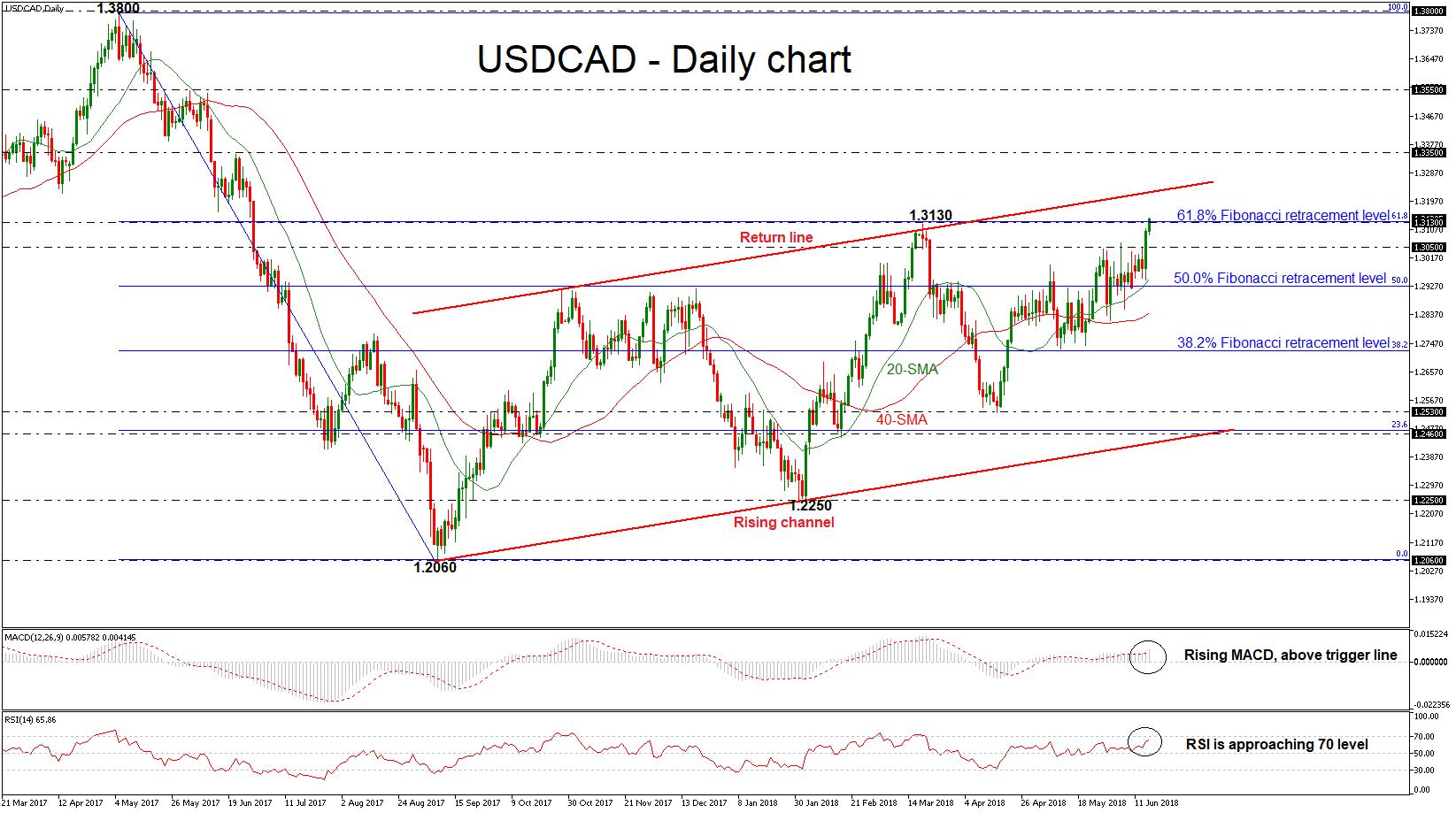dollar usd/cad forex 15 juin 2018