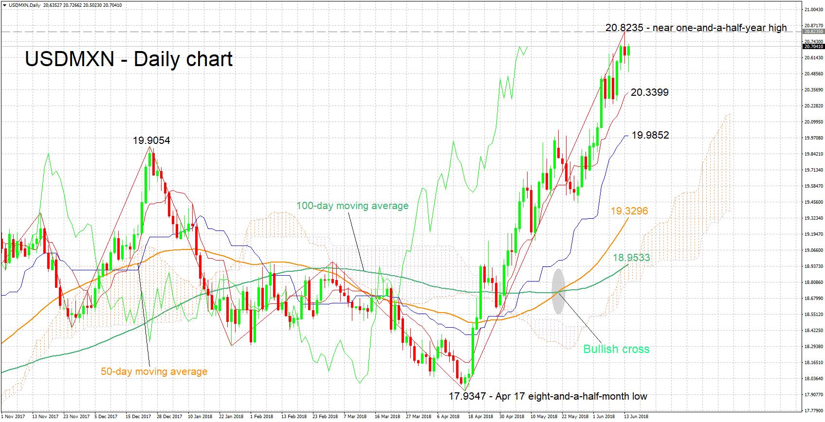 usd/mxn dollar peso forex 14 juin 2018