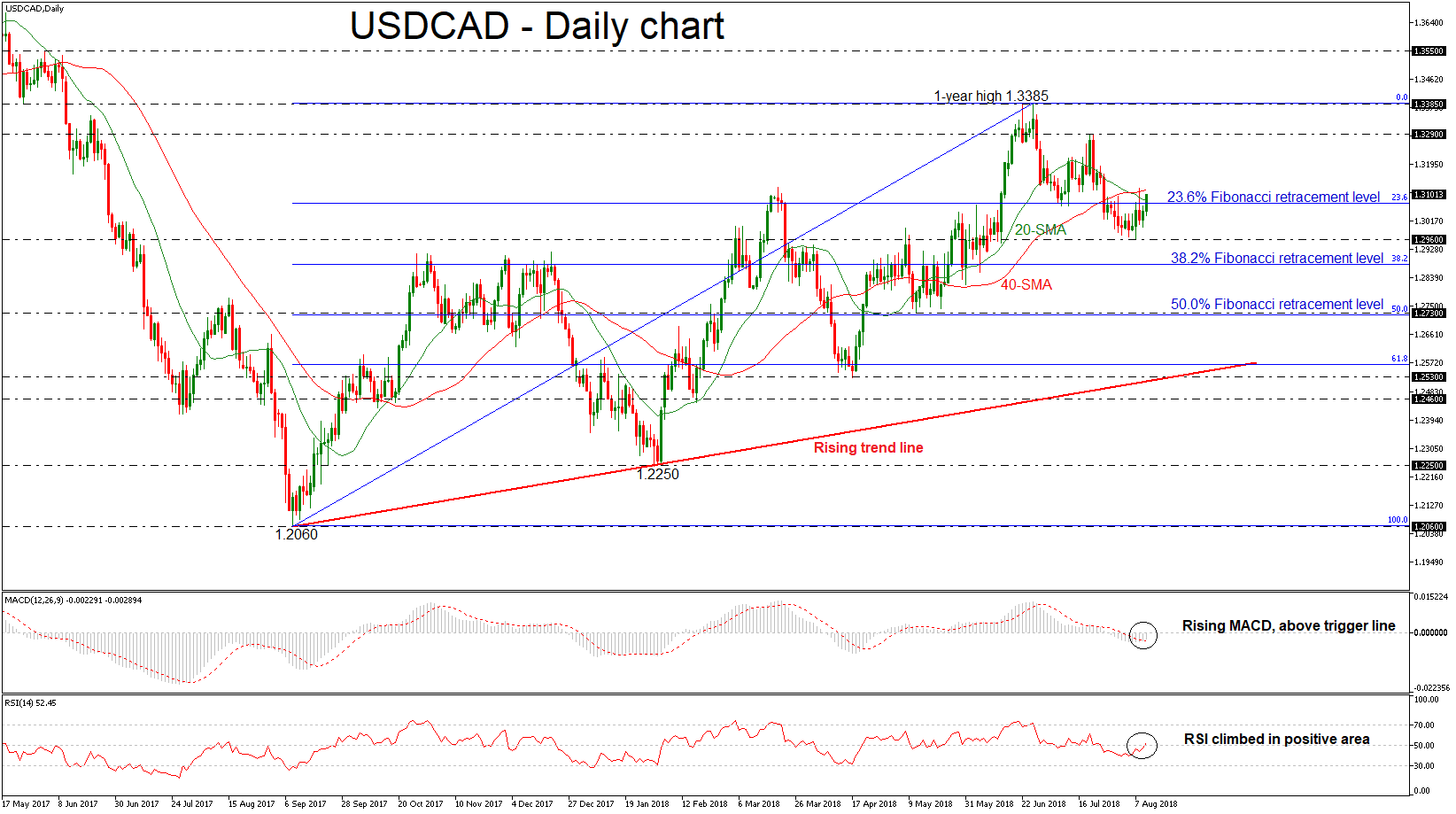 usd/cad dollar forex 10082018