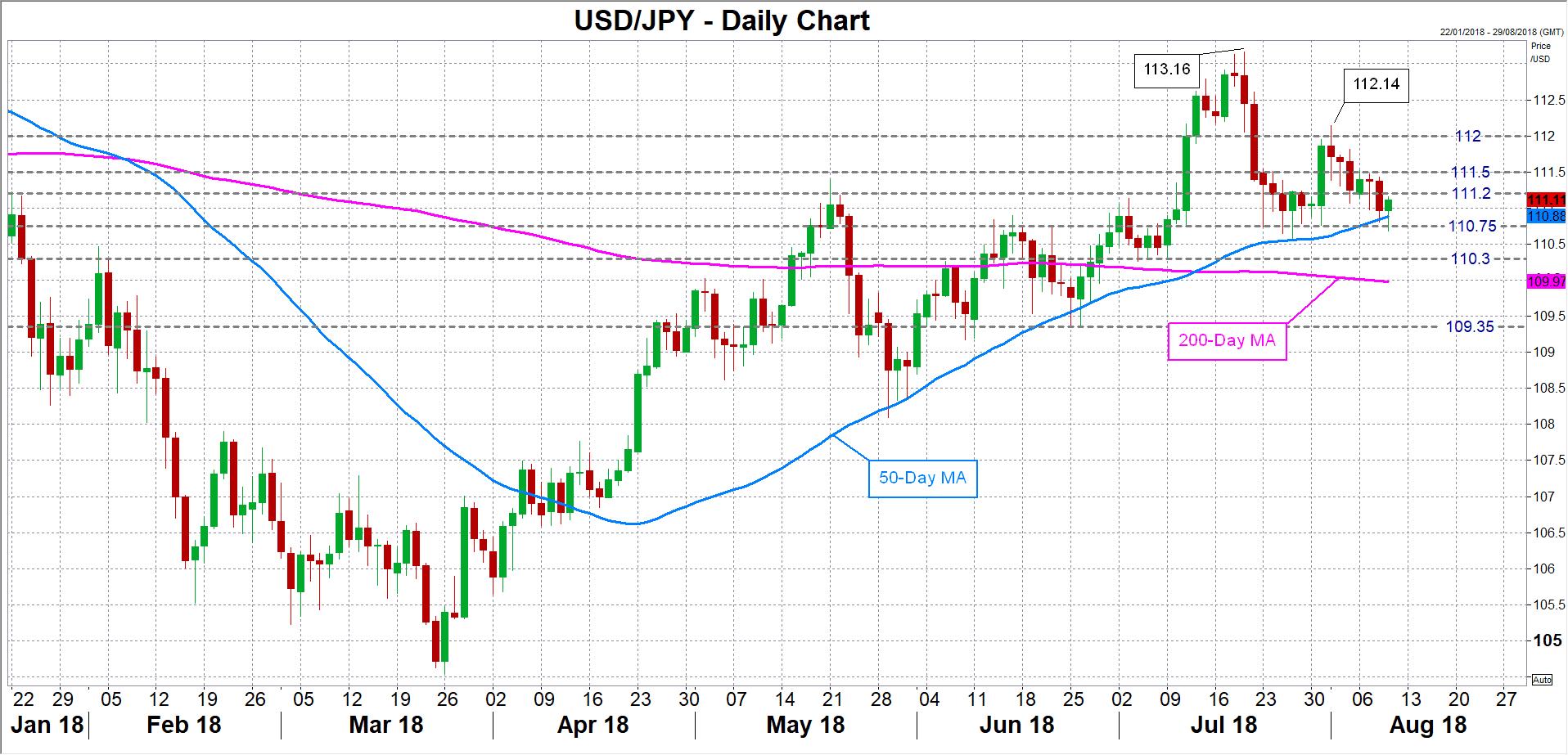 usd/jpy yen forex 09082018