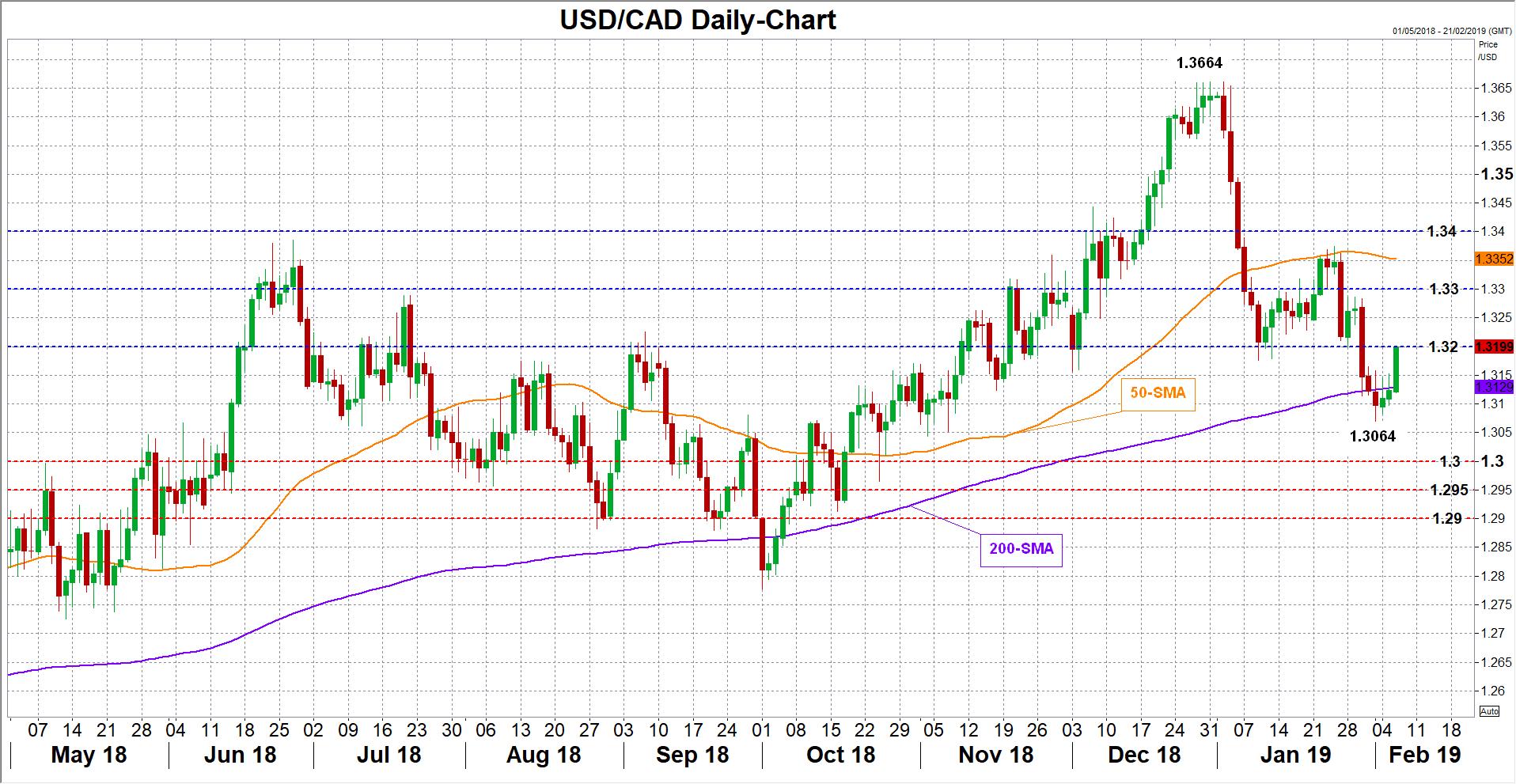 USD/CAD Forex 06021019