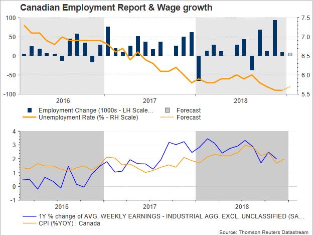 emploi canada 2019