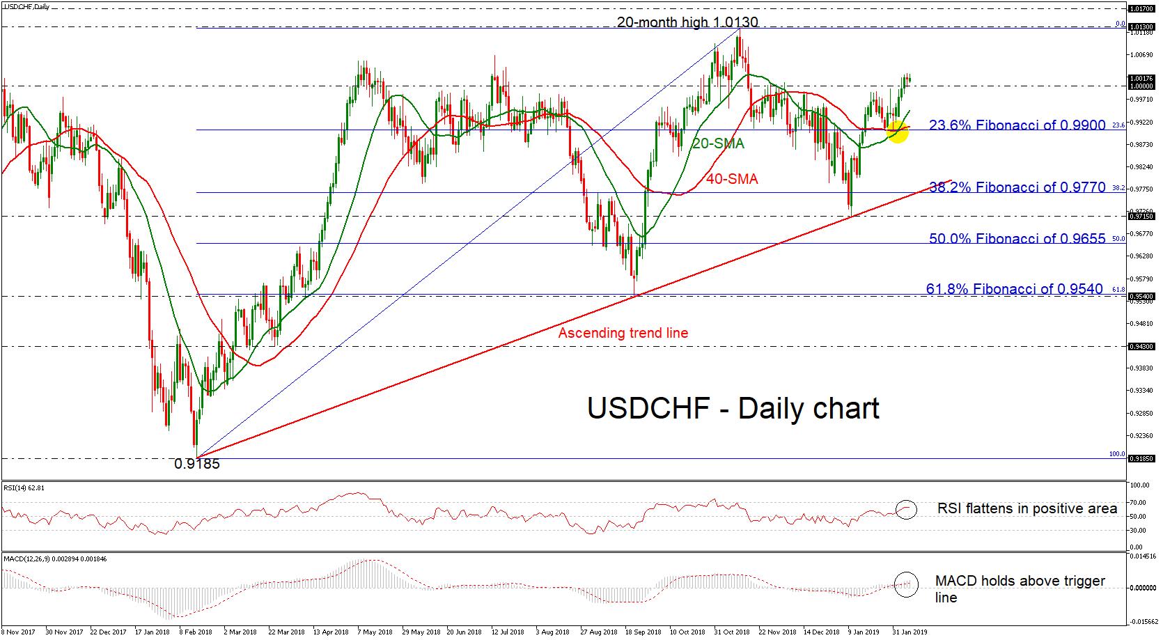 usd/chf forex 08022019