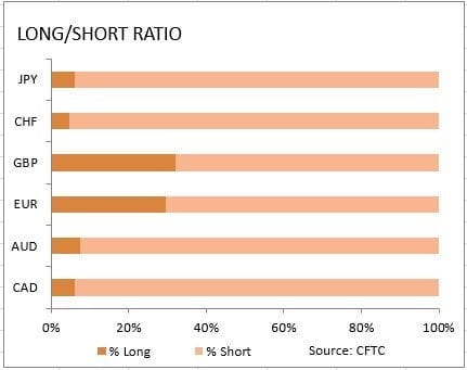 CFTC Long Short Ratio 25032019