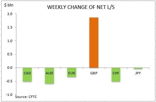 CFTC Weekly Change 25032019