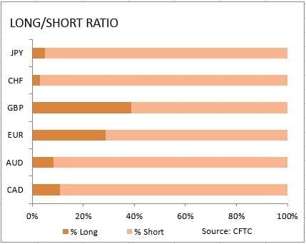 CFTC Long Short Ratio Dollar 1042019