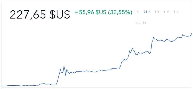 bitcoin cash journalier 02042019