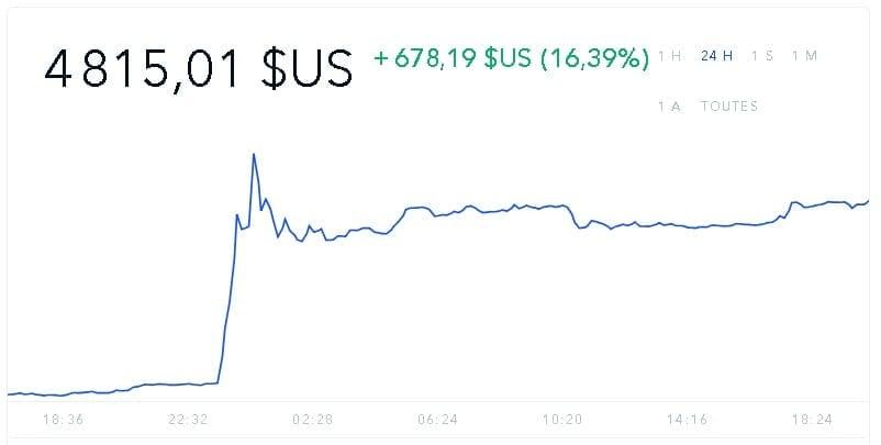 bitcoin journalier 02042019