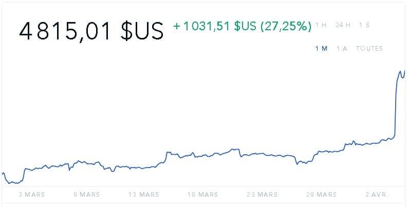 bitcoin mensuel 02042019