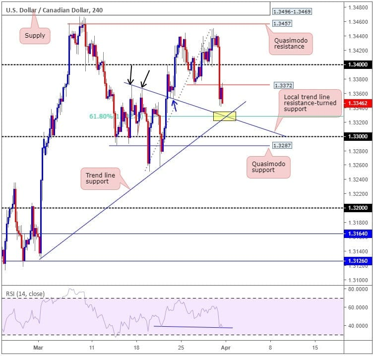 usdcad forex 01042019
