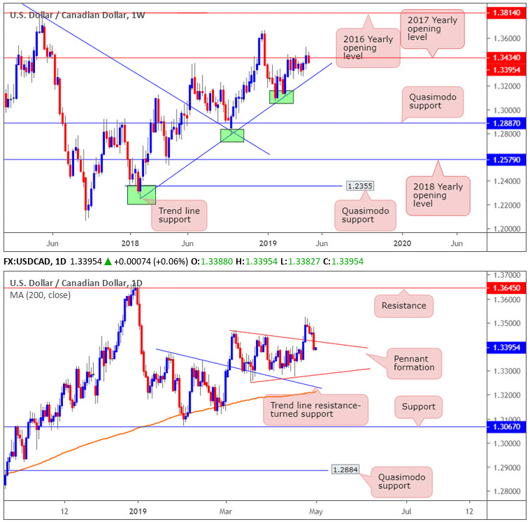 usdcad forex daily weekly 01052019