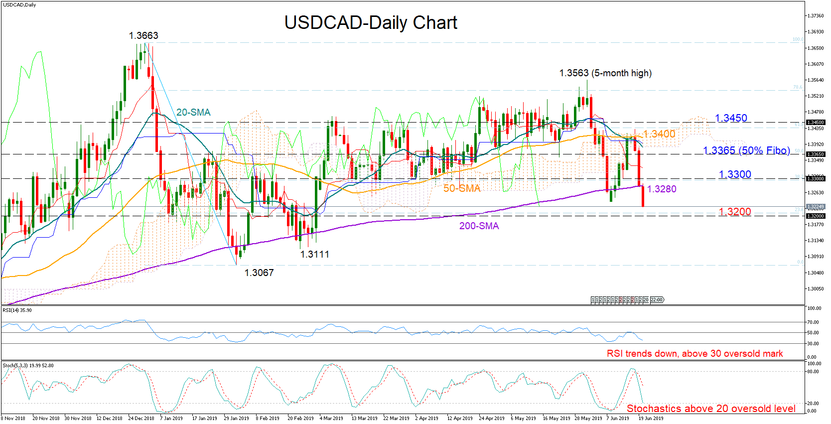 usdcad forex 20062019