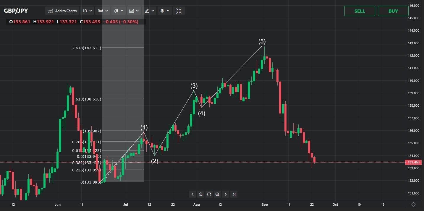 Définition du Forex - Guide Forex - BFM Bourse