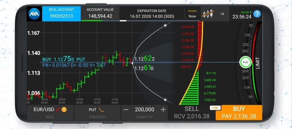 trading des options eur/usd