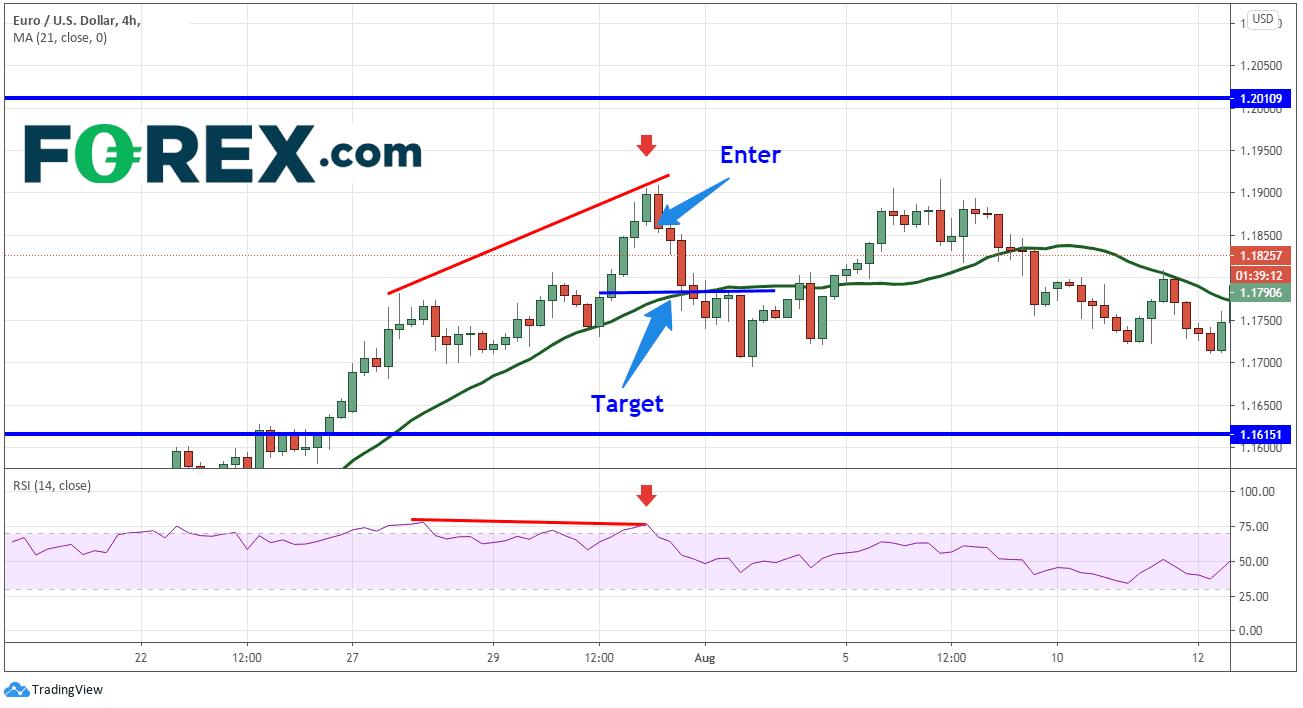 forex trading rsi eurusd