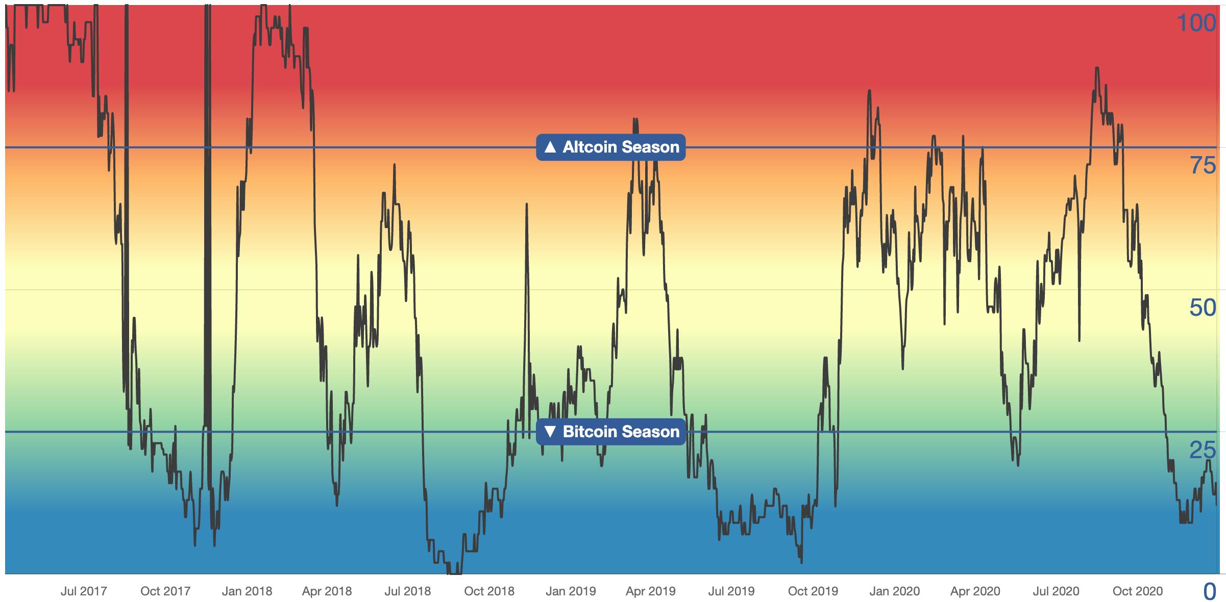 Indice Saison Altcoins Bitcoin Index