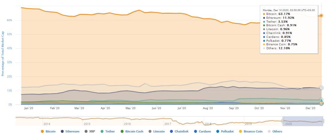 bitcoin btc dominance 15 decembre 2020
