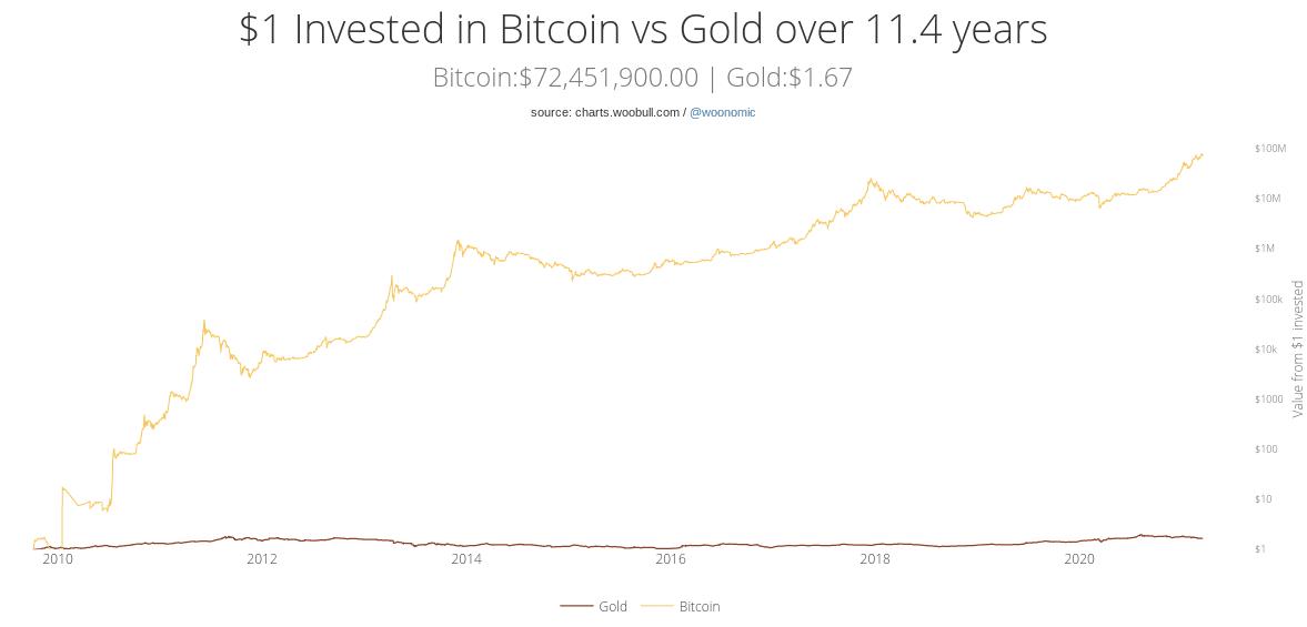 bitcoin vs or 11 ans