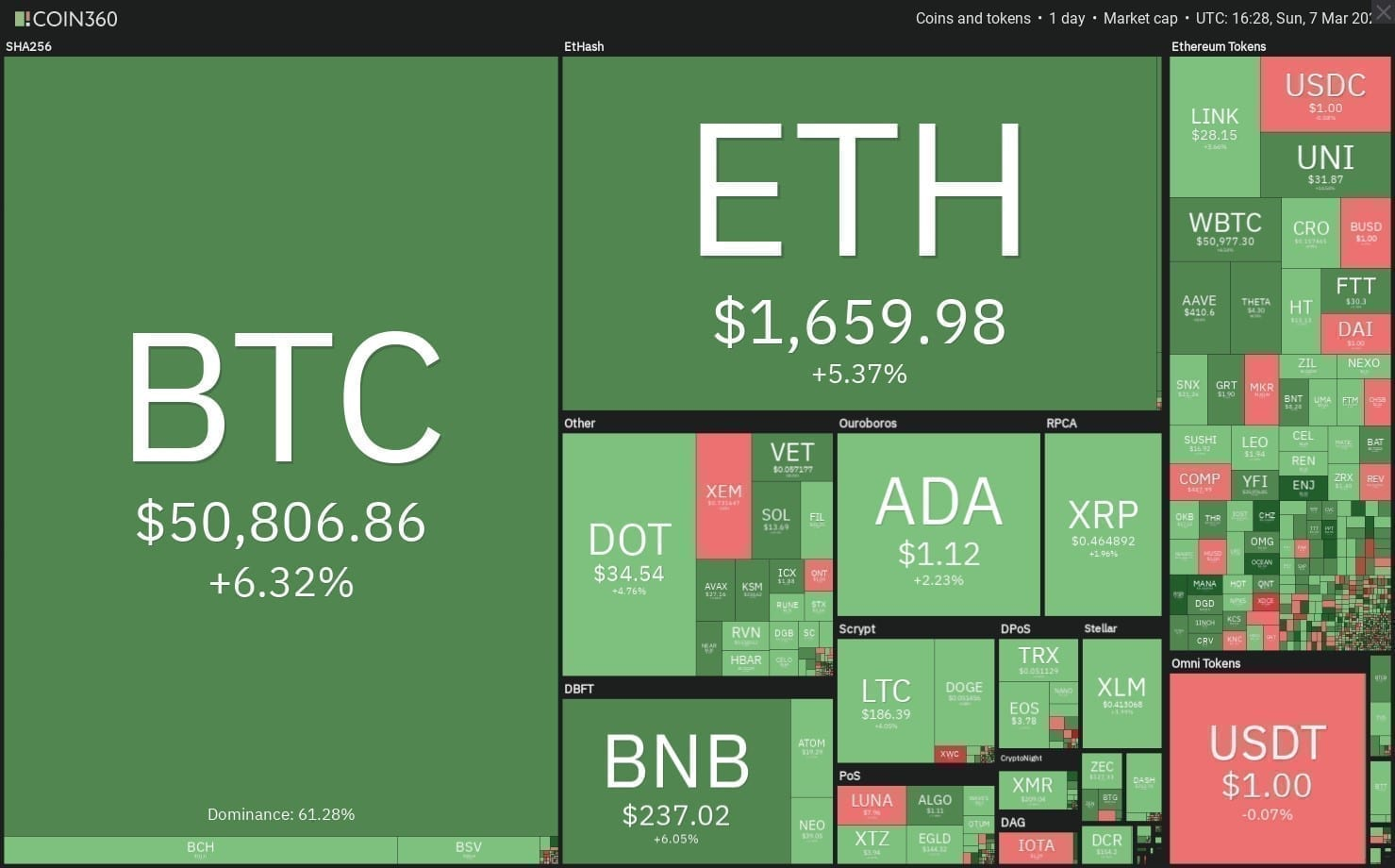 marché cryptomonnaie 8 mars 2021