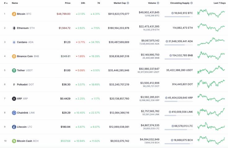 top 10 crypto 03032021
