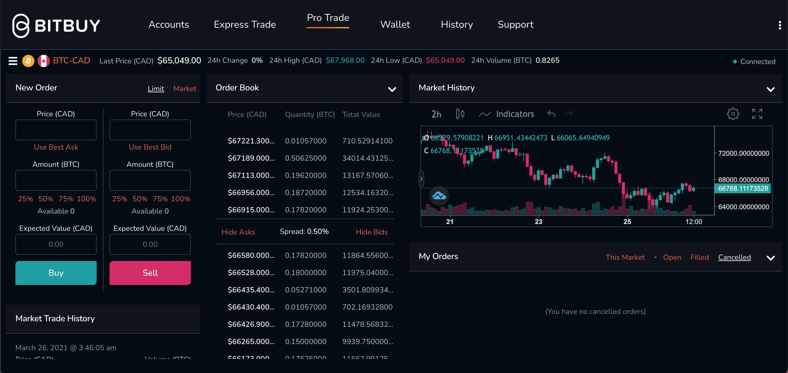 bitbuy pro trade plateforme bitcoin