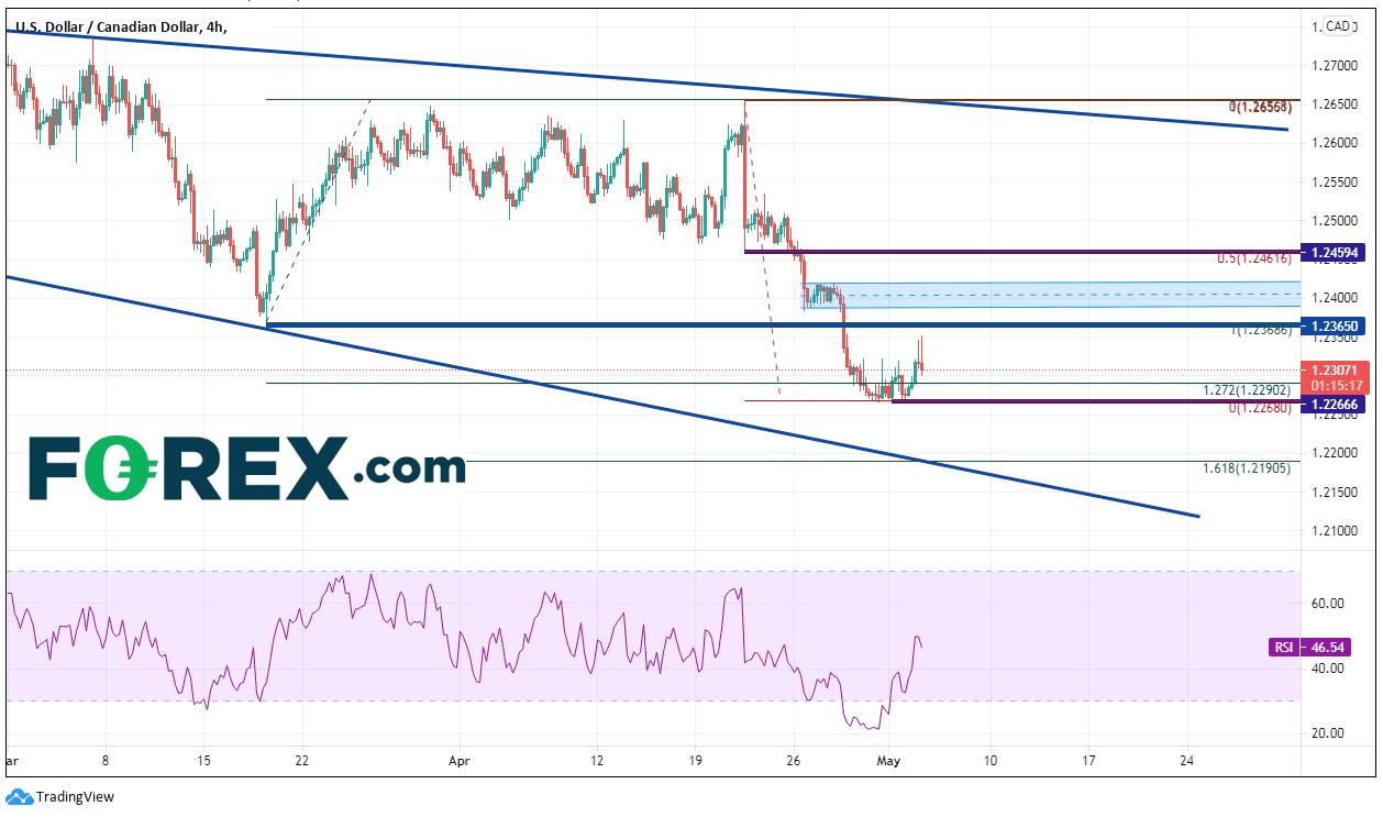 forex usd/cad dollar canadien 05052021