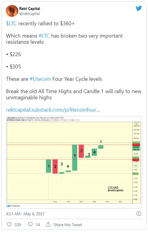 litecoin twitter rekt capital