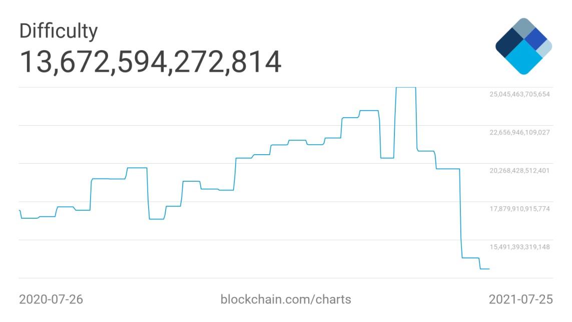 bitcoin difficulté 26072021