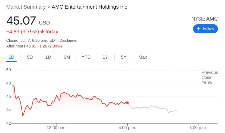 bourse action amc 08072021