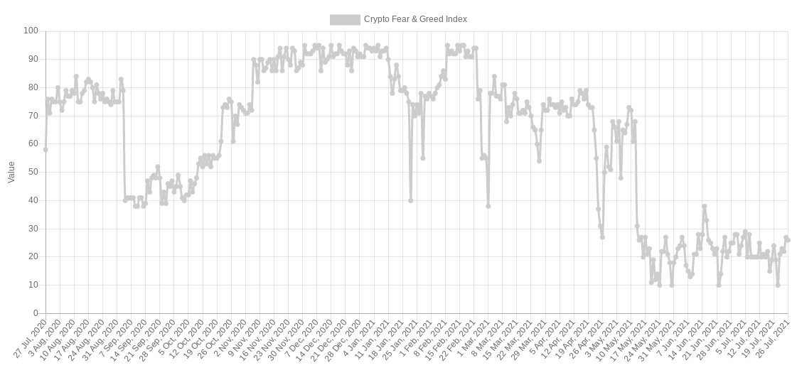 crypto fear greed index 26072021