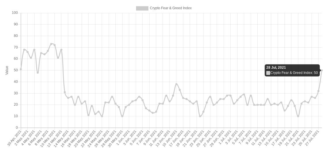 crypto fear index 28072021