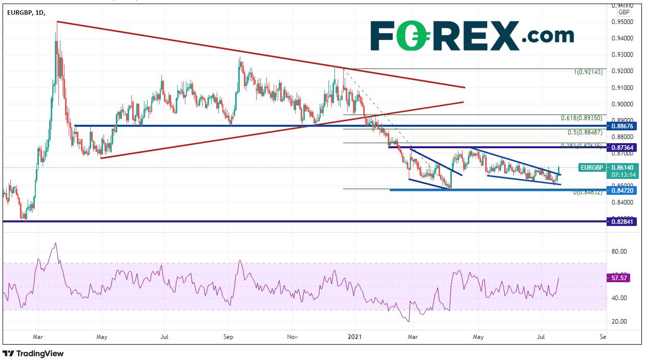 forex eur/gbp 19072021