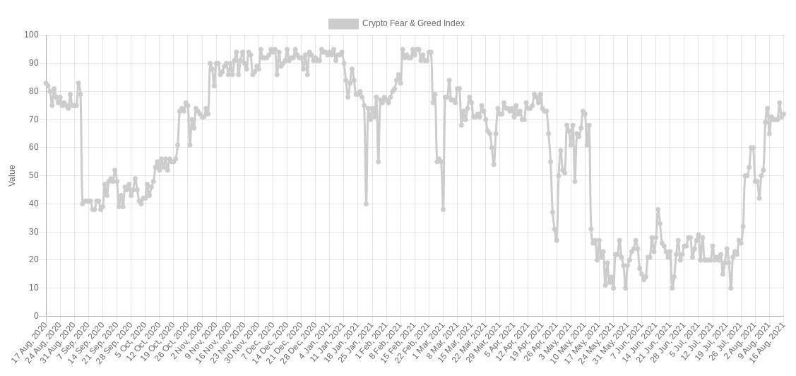 bitcoin indice crypto fear
