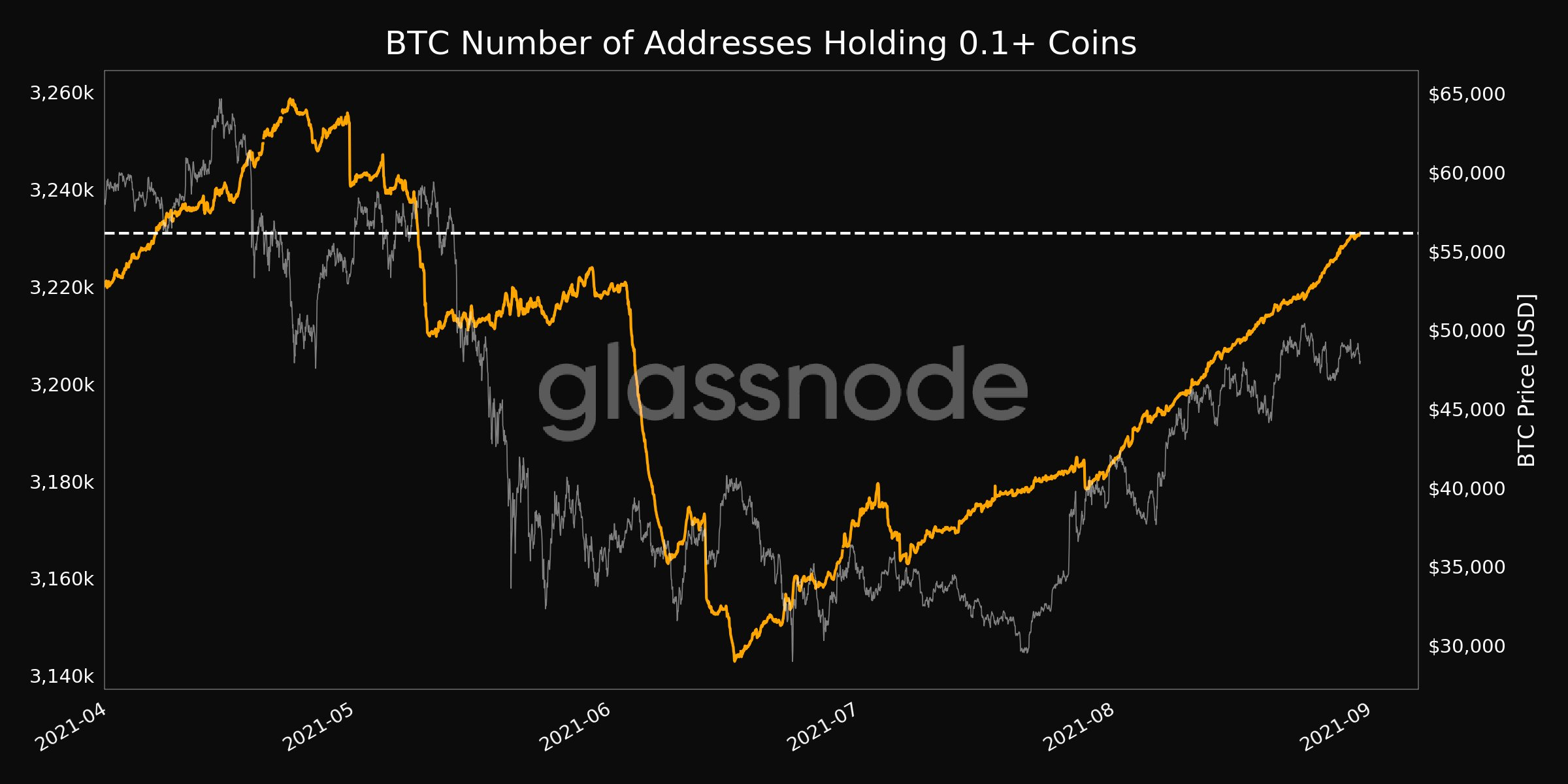 bitcoin btc 30082021