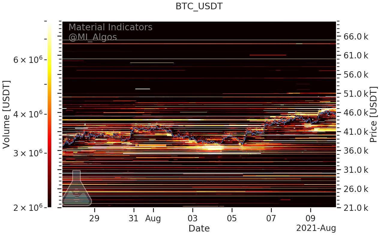 bitcoin btc/usdt 10082021
