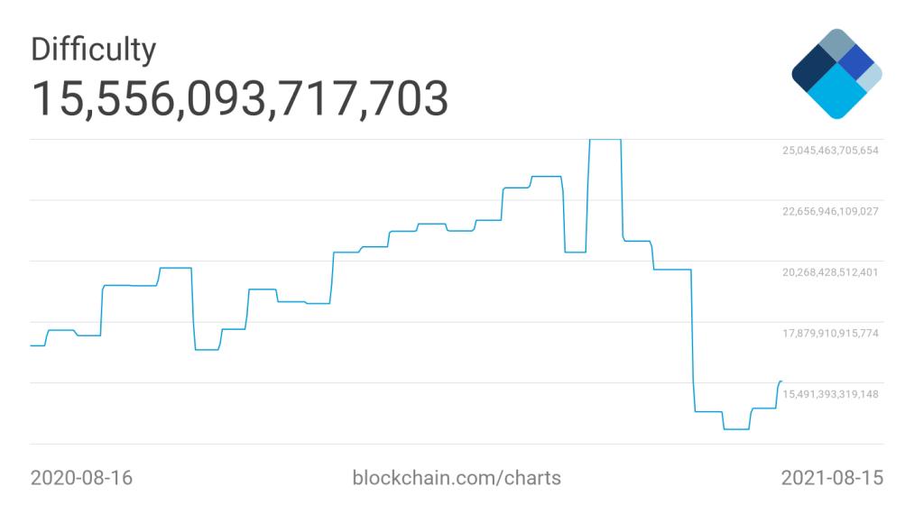 bitcoin difficulté 16082021