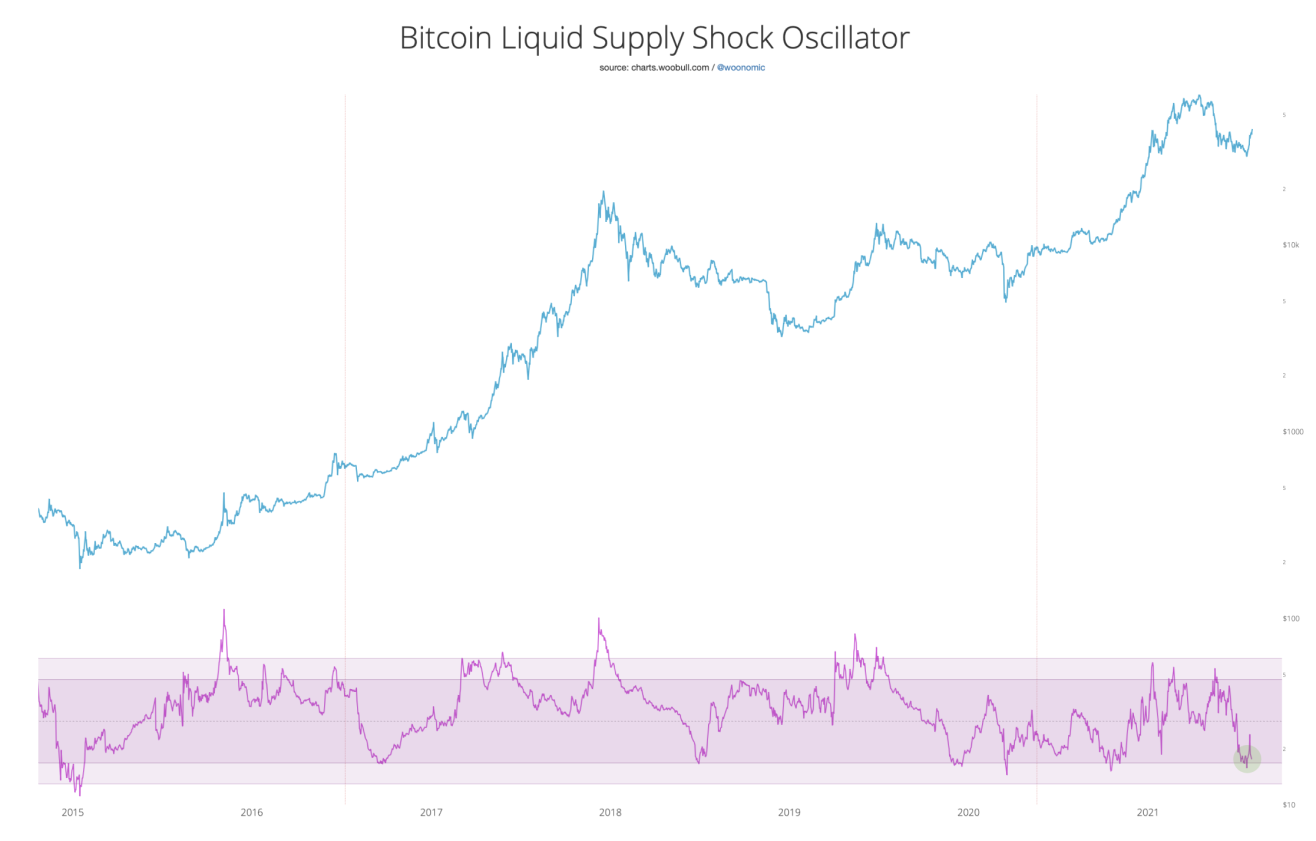 bitcoin supply 08042021