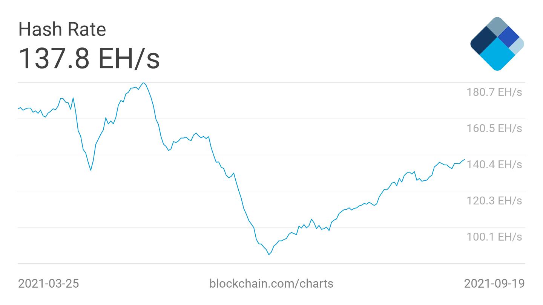 bitcoin hash rate 20092021