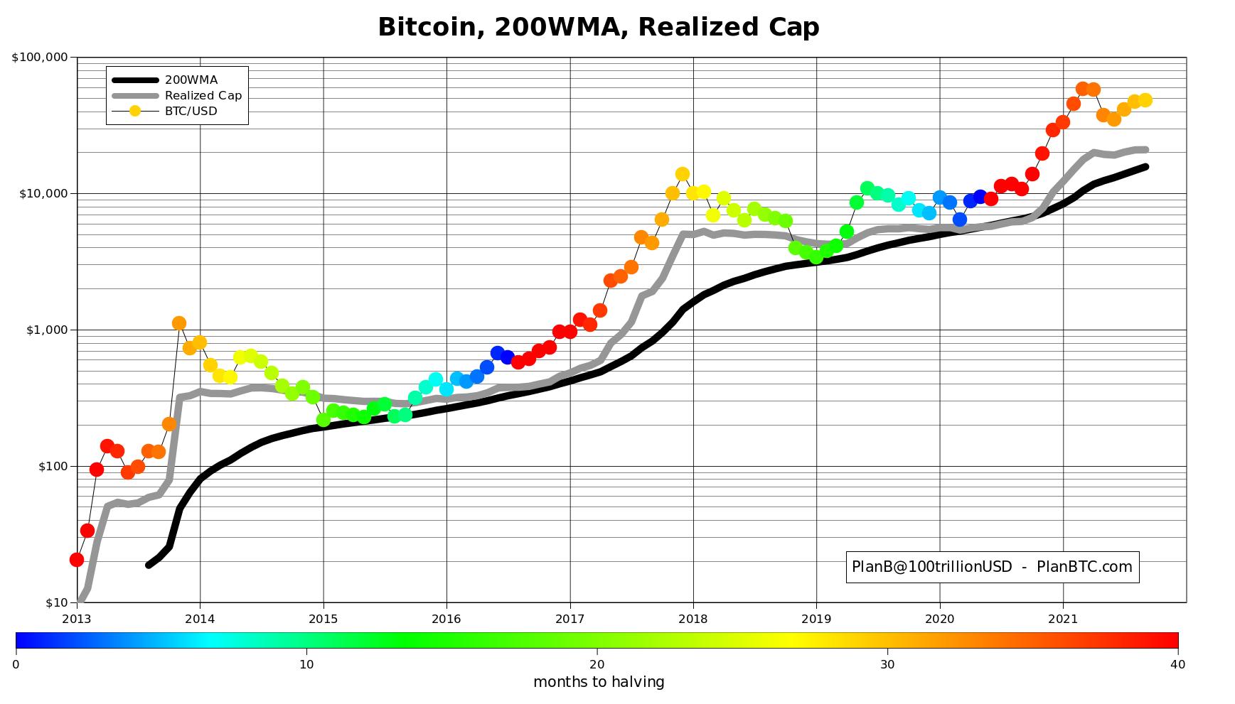 Bitcoin 200WMA vs. Realized Limit