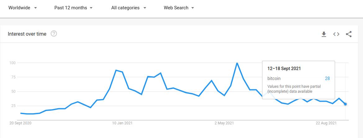 bitcoin google trends 20092021