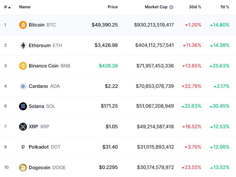 prix bitcoin cryptomonnaies 05102021